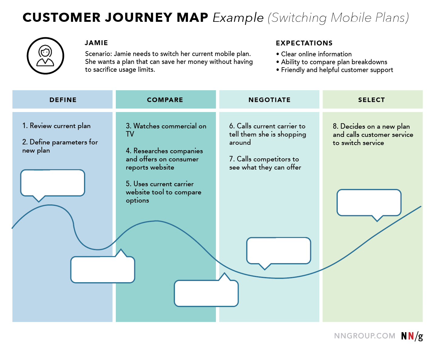 Customer Journey Map Ux Mapping Cheat Sheet Nn G Customer