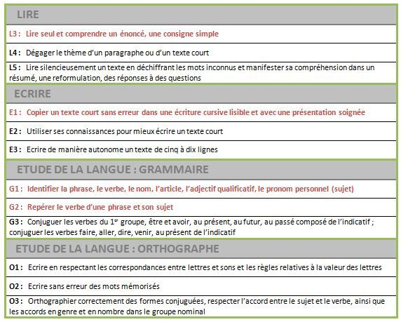 Francais 6eme Mes Items Prioritaires Francais 6eme Evaluation