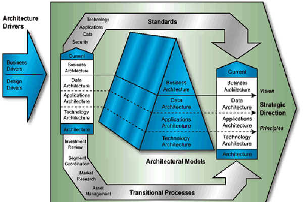 What S New With The Zachman Framework With Images Enterprise Architecture