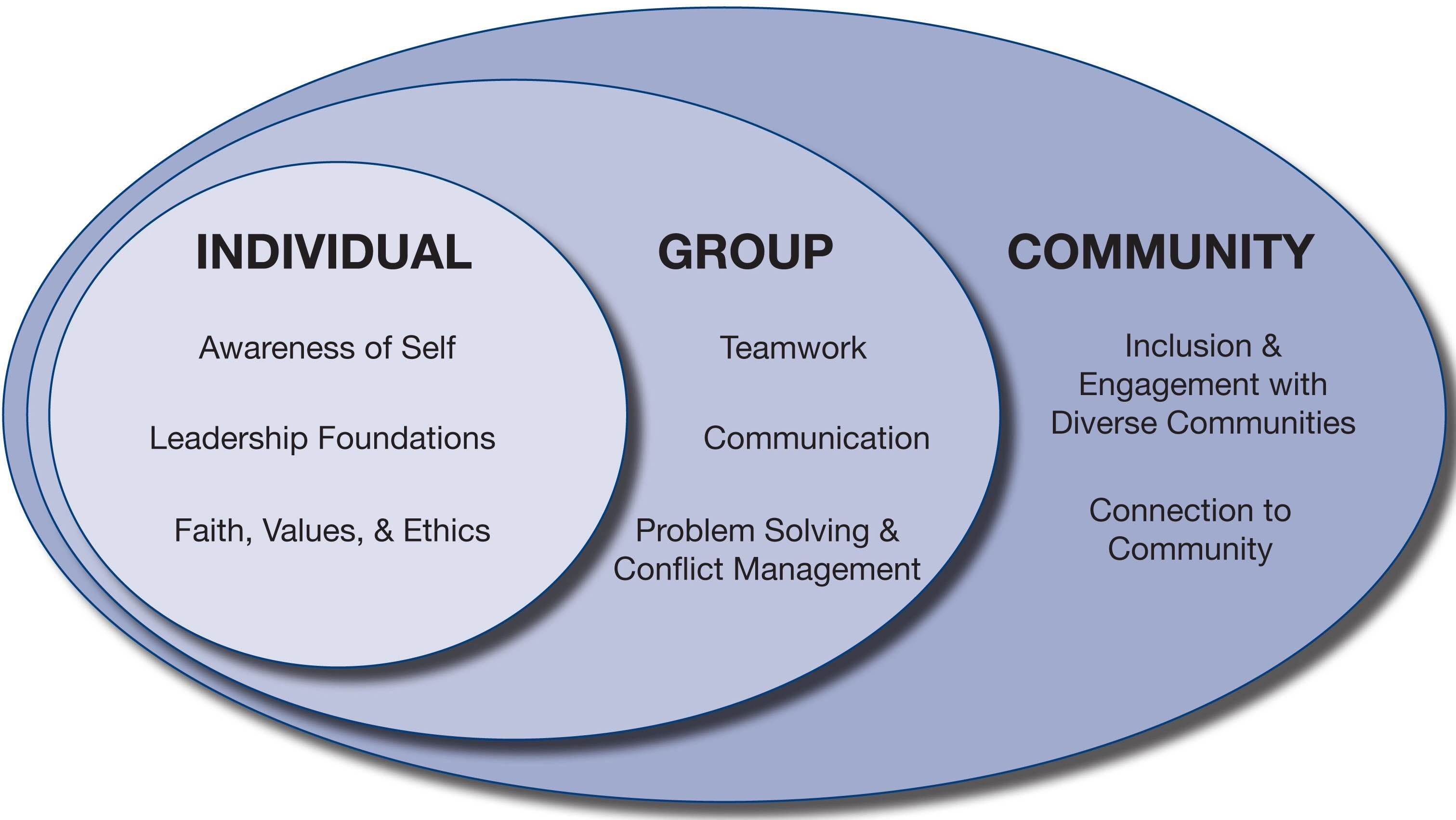 Individualgroupcommunity venn diagram higher education individualgroupcommunity venn diagram pooptronica