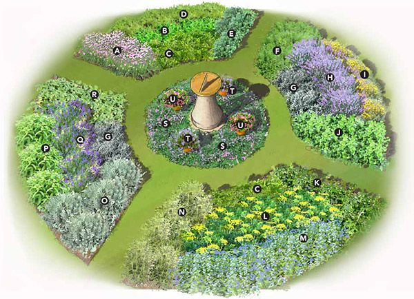 Herb Garden Plan From Lowes Not Bad Actually Herb Garden Design Medicinal Herbs Garden Garden Planning