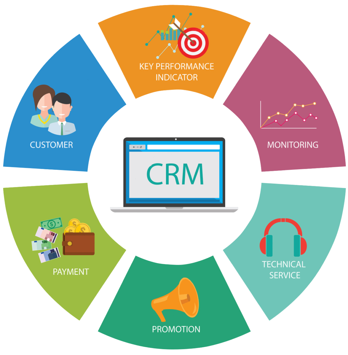 Crm Management Tools Are Very Necessary For Creating Completing