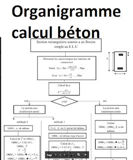 organigramme calcul b ton 4gc construction structural. Black Bedroom Furniture Sets. Home Design Ideas