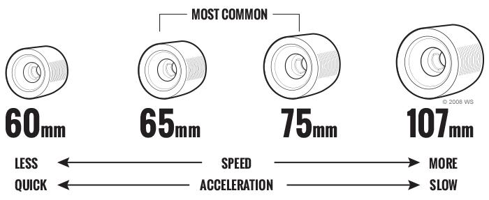 Pin On Skateboarding Wheels