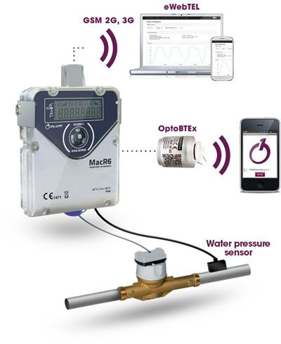 Macr6 Water Flow And Pressure Gsm Data Logger Pulse Input Macr6 M2m Data Logger Cloud Based Telemetry