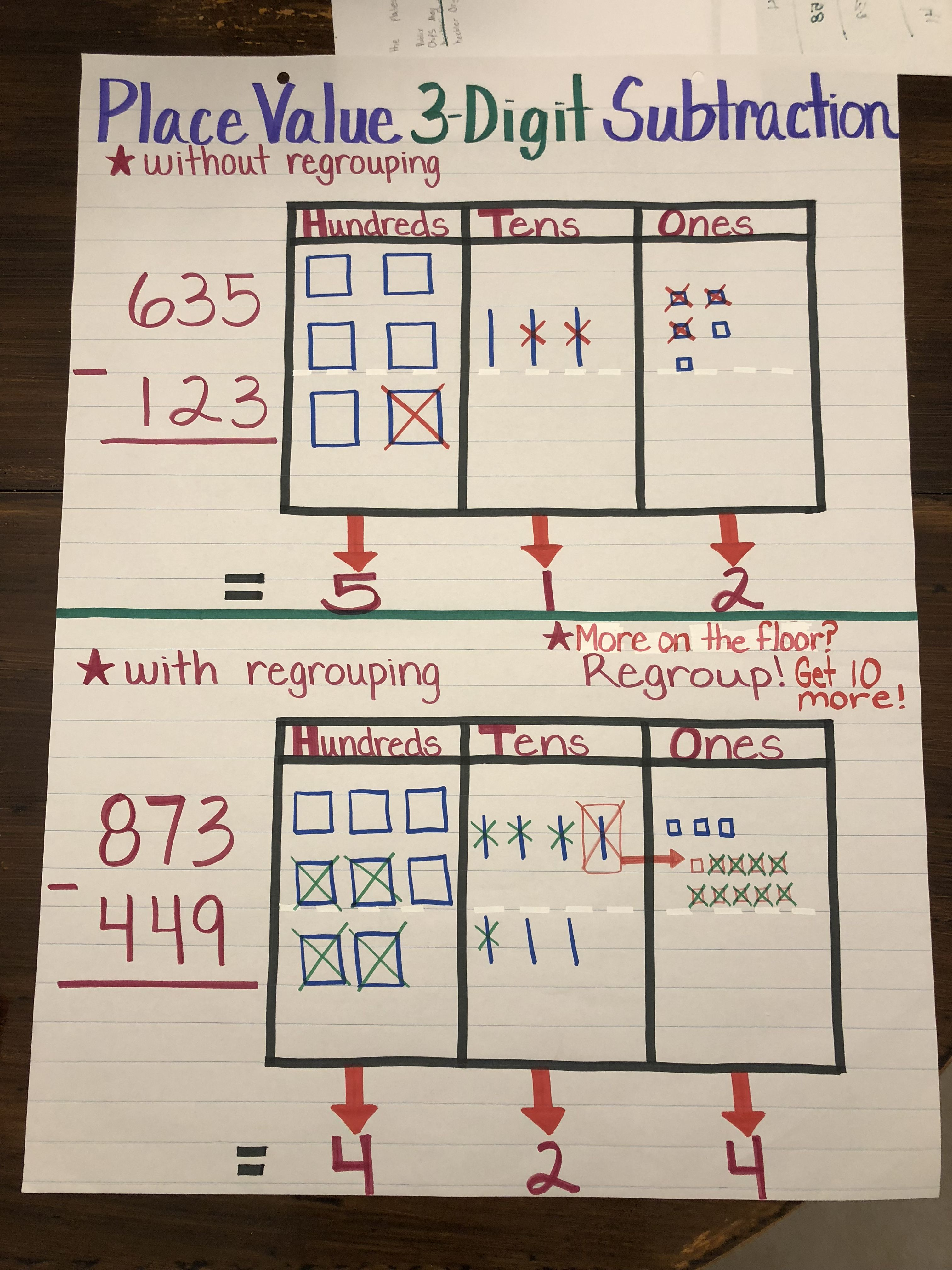 Place value chart 3 digit subtraction with and without regrouping place value chart 3 digit subtraction with and without regrouping anchor chart nvjuhfo Image collections