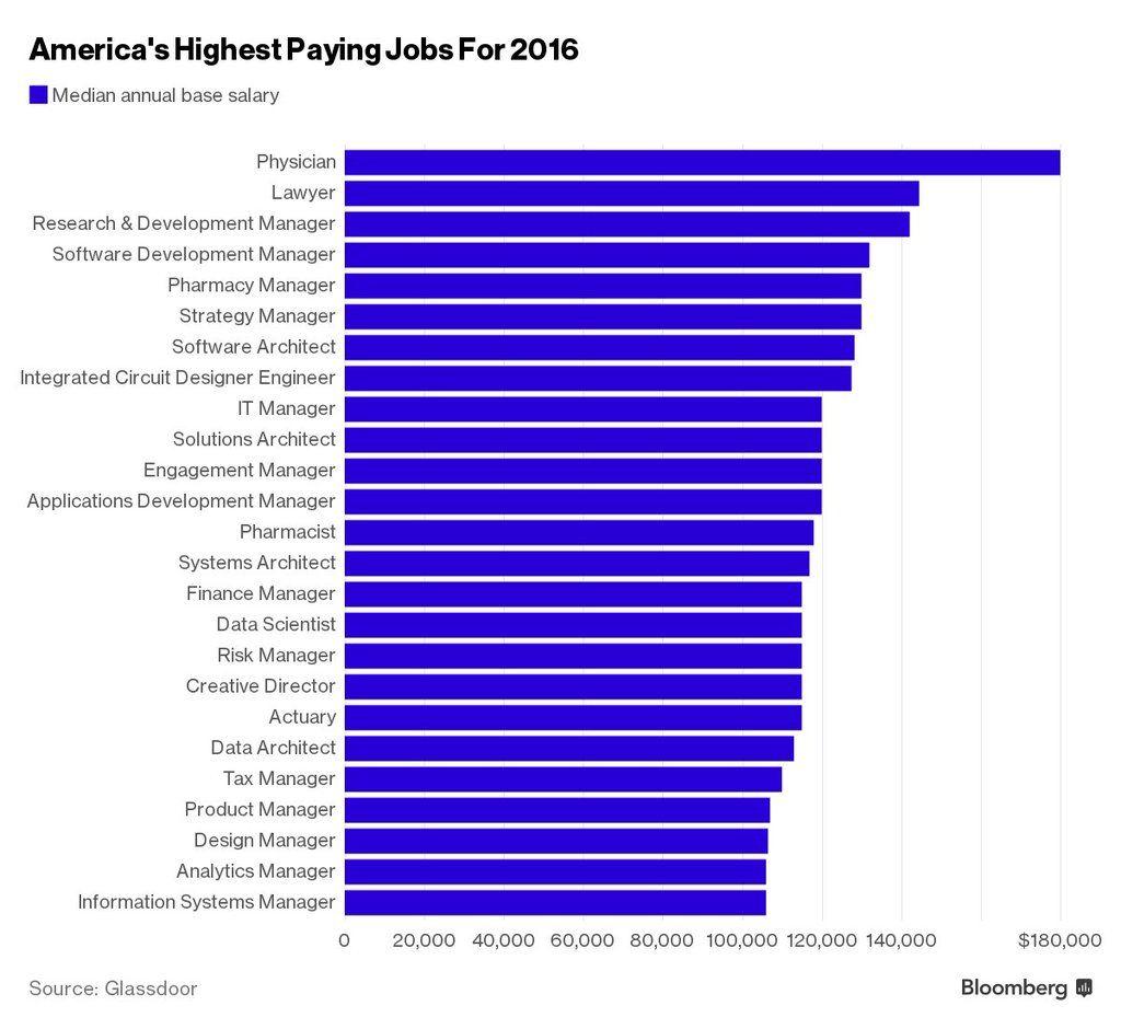 USA: Trabajos mejor pagados 2016