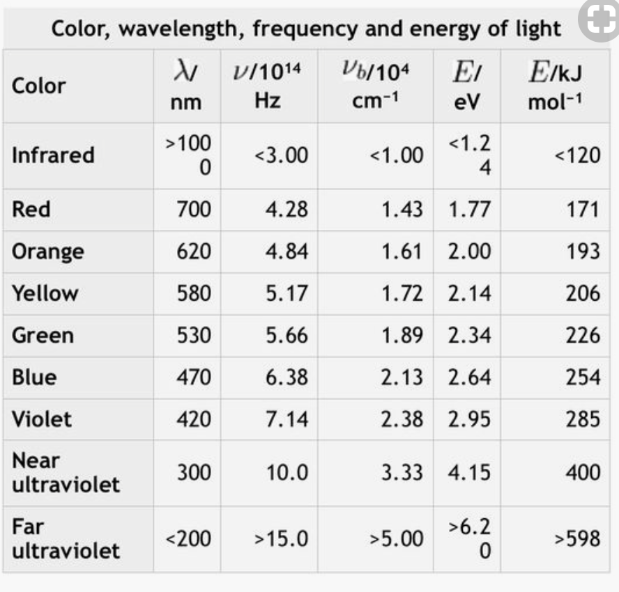 Colour Wavelength Frequency And Energy Of Light Frequency