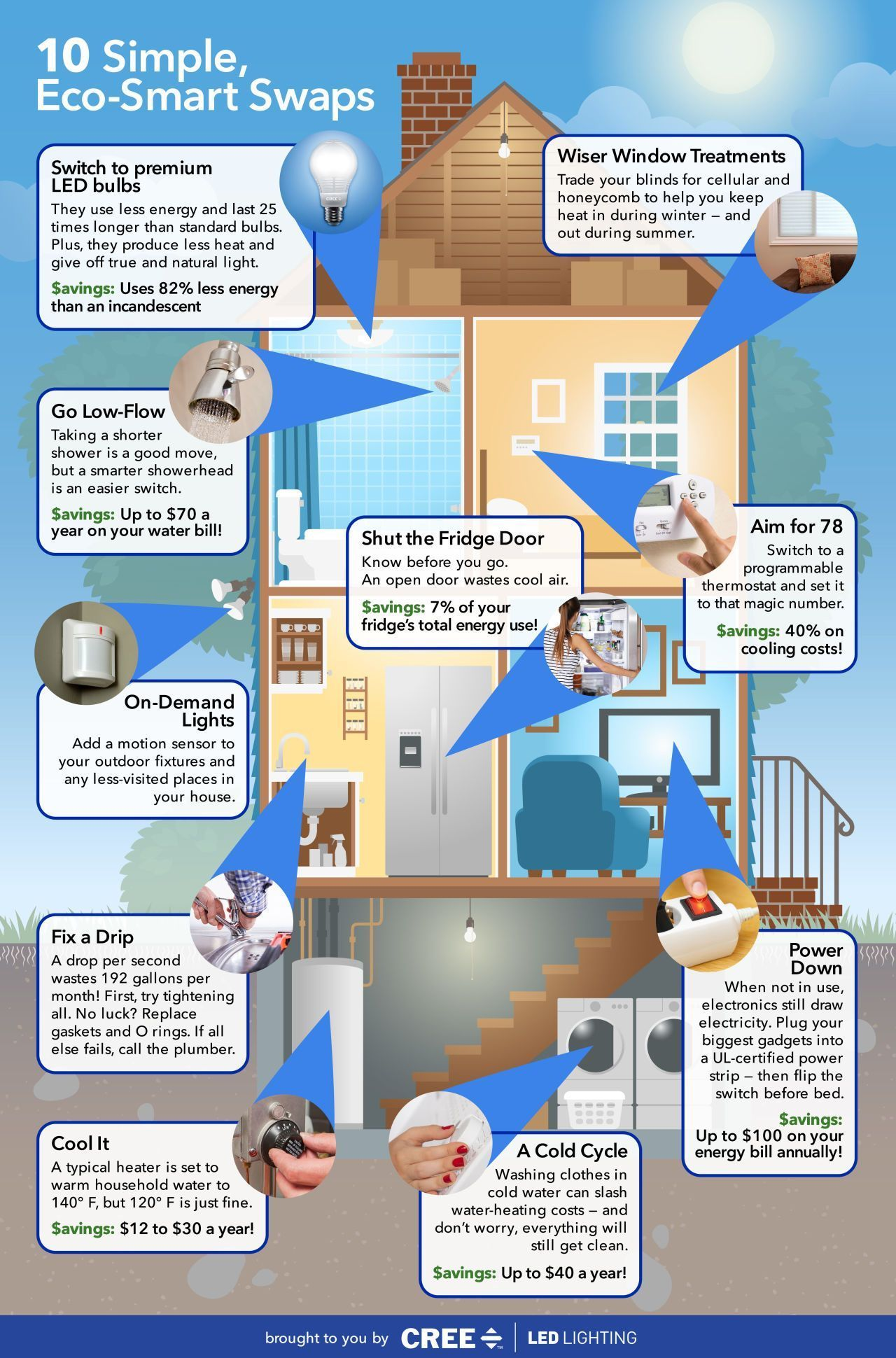 Smart Ways To Save Around The House Energy Saving Tips Eco Friendly House Save Energy