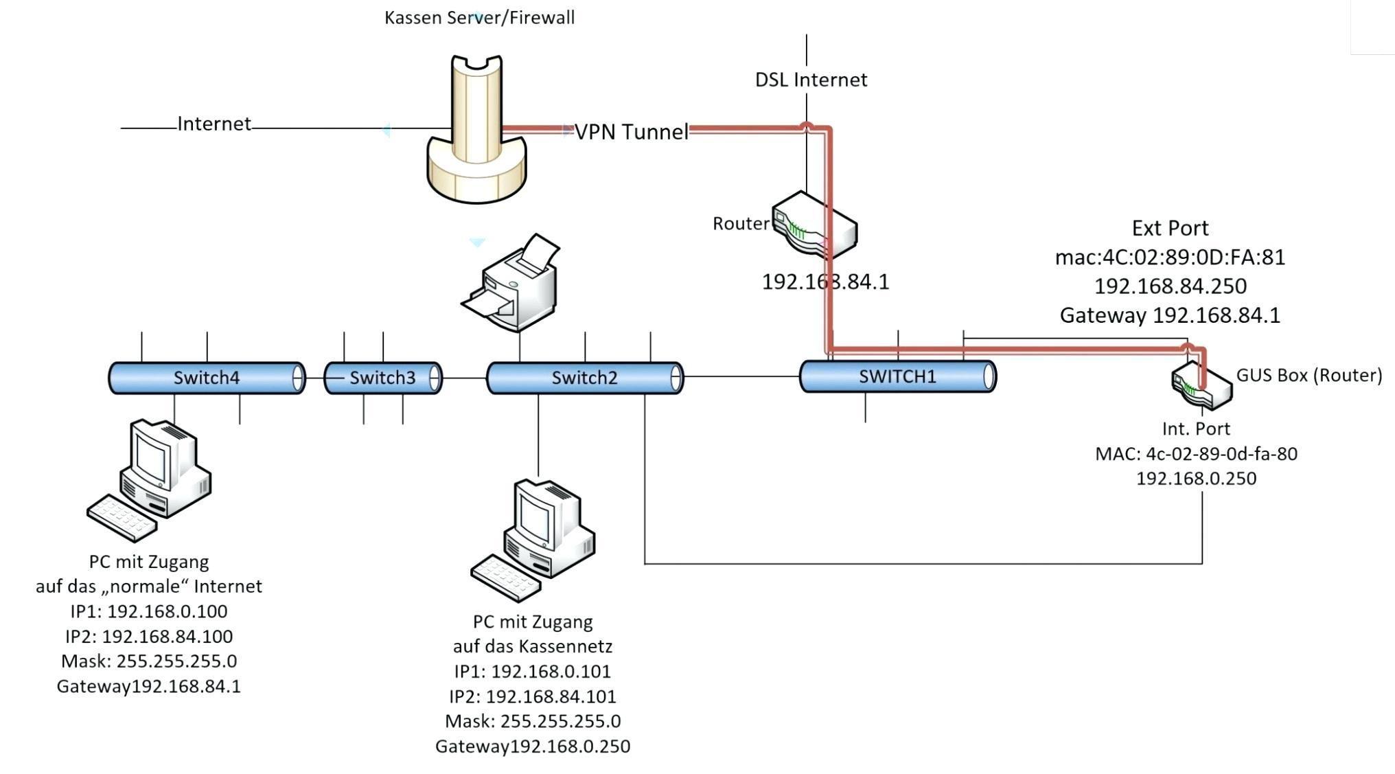 36 Clever Project Schedule Network Diagram Ideas With Images Garage Door Opener Remote Garage Door Opener Troubleshooting Garage Door Opener Installation