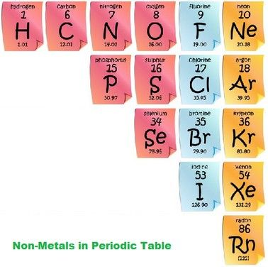 Non Metals In Periodic Table Chemistry Physics Pinterest