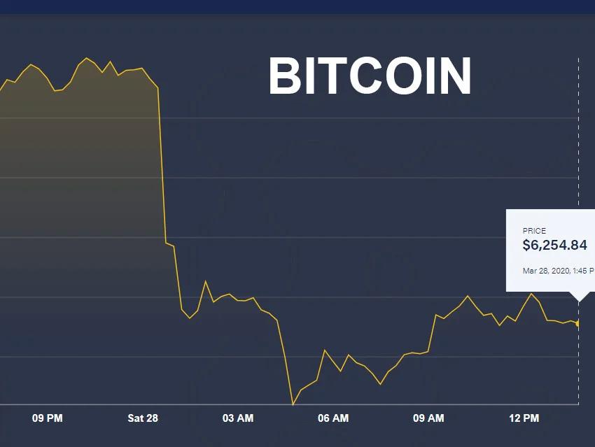 Kupnja .25 bitcoin dobiti