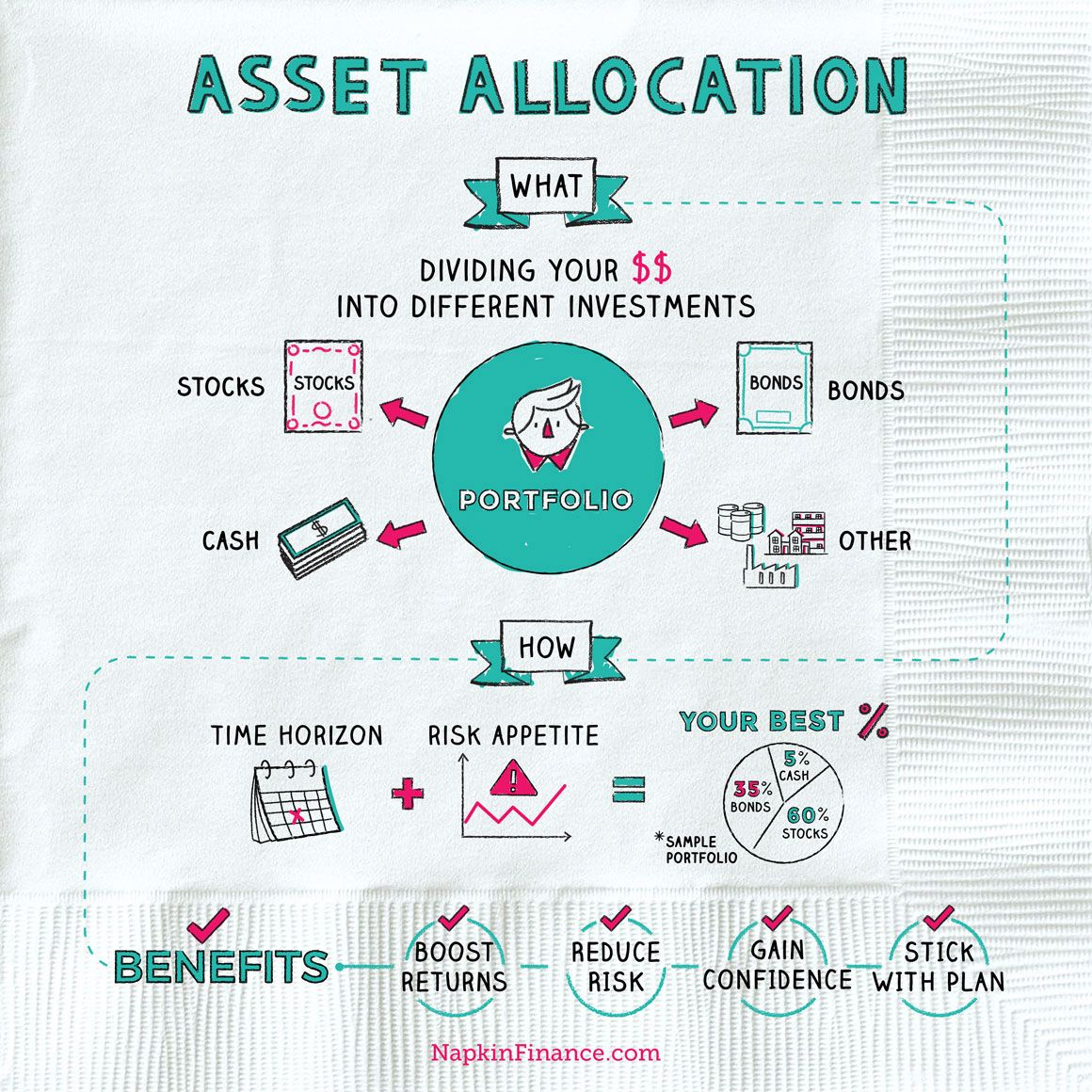 Learn Asset Allocation Definition Investments Options And Great
