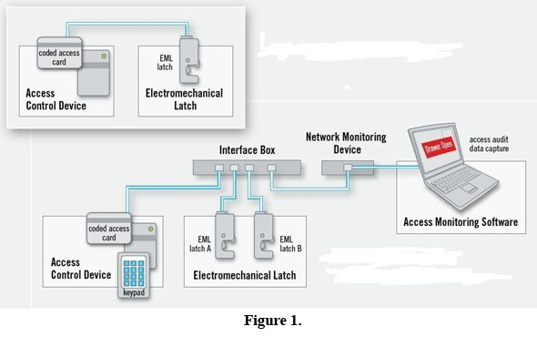 Access control system questionnaire Access Control System - control plan