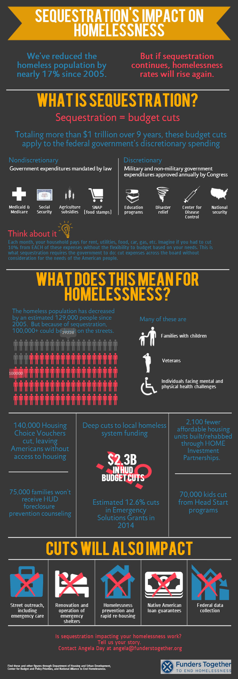 Sequestration's impact on homelessness History never