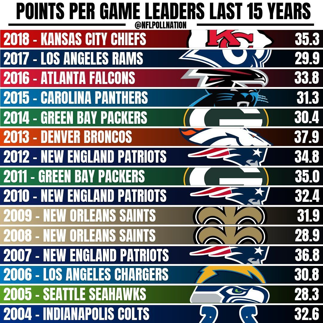 Here Are The Leaders In Points Per Game For The Last 15 Years Comment The Biggest Surprise On This List Follow Nflpolln Nfl Season Nfl News Instagram Posts