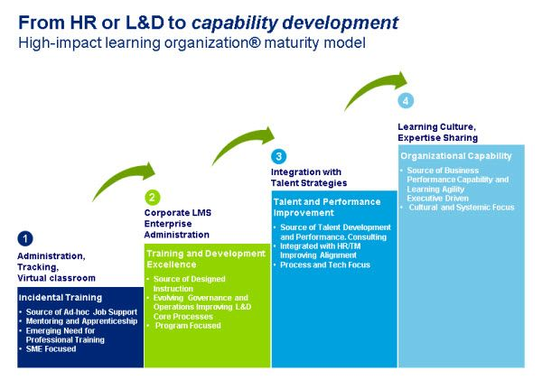 Bersin By Deloitte High Impact Learning Organization Maturity Model Learning Technology Learning Organization Learning And Development