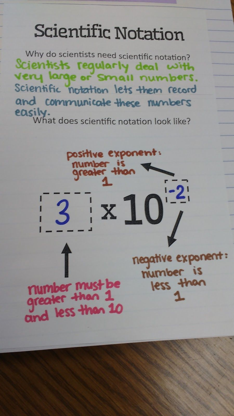 Math = Love: Scientific Notation INB Pages | 123 MATH...The Only ...