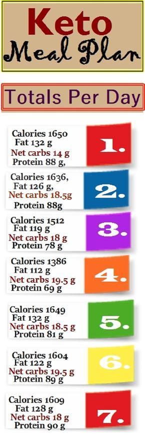 carbs in one day on a keto diet
