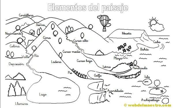 Relieve Para Primaria Web Del Maestro Geografia Para Ninos Elementos Del Paisaje Tipos De Paisajes