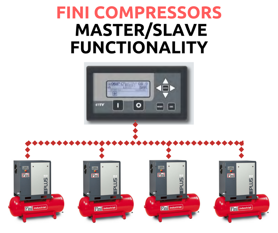 FINI Compressors with ETVI Electronic Controller. Connect