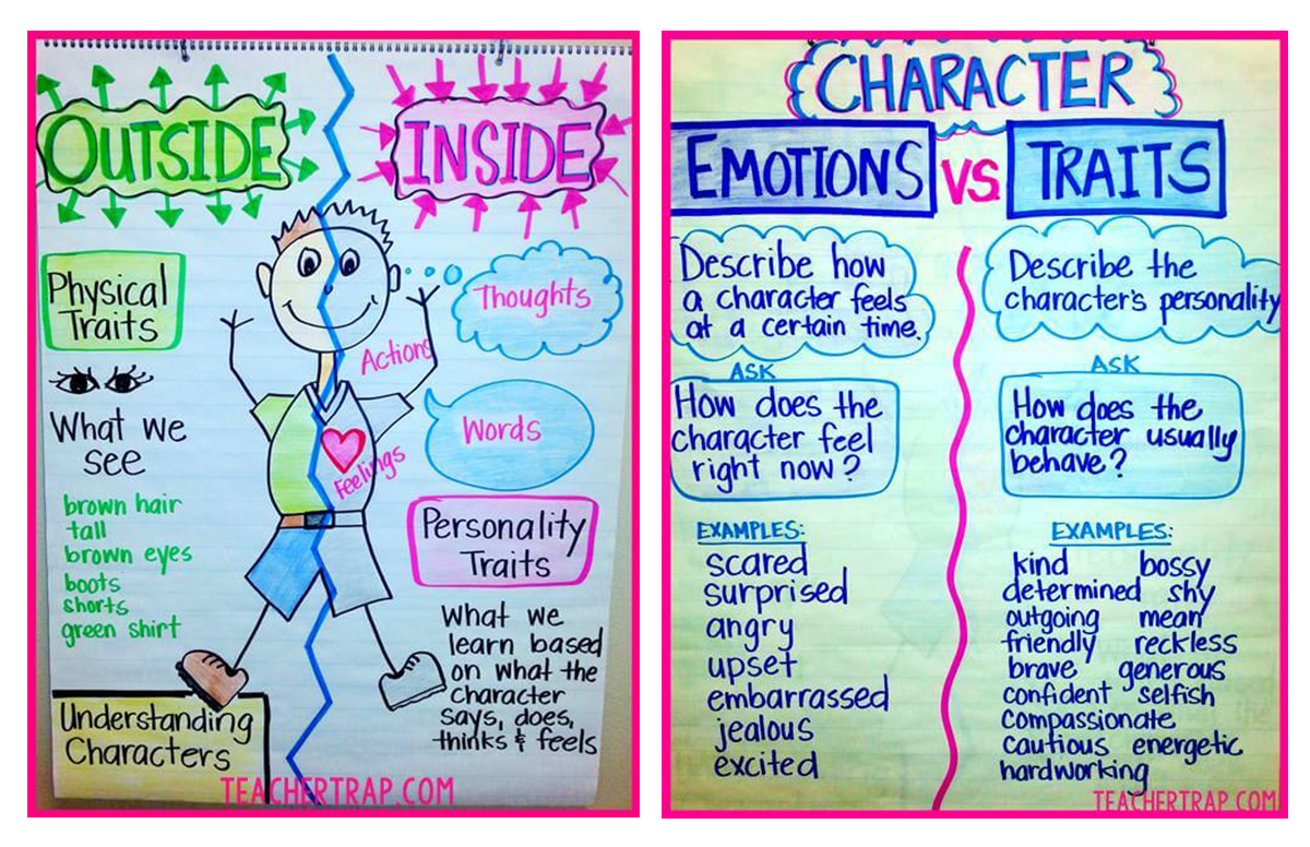 character analysis activities classroom fun narrative characters traits writing anchor teaching primary personality teachstarter teacher text charts different words stories