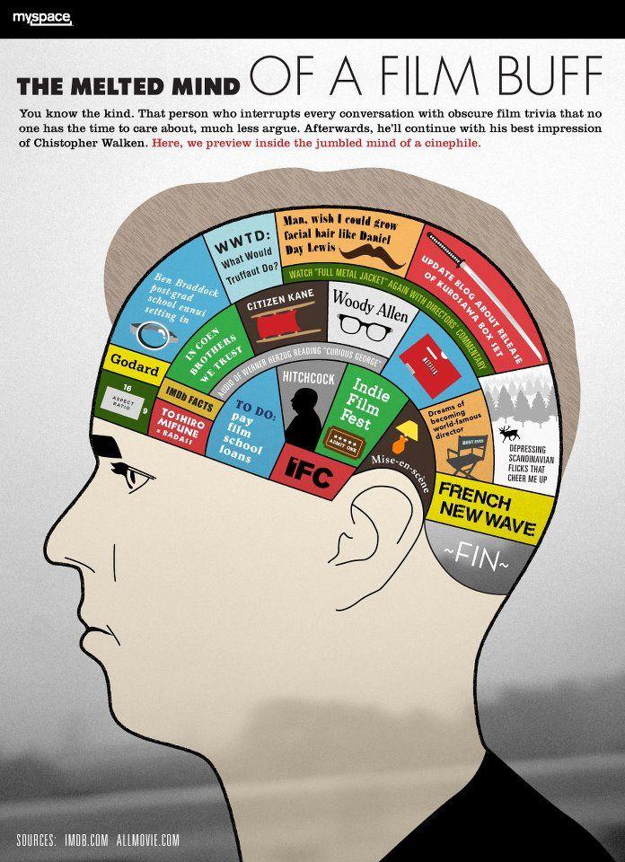 Inside the mind of a cinephile.