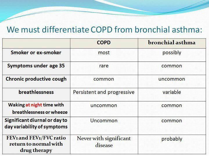 COPD Vs Asthma Diagnosis ◬ EMT Class Pinterest Nurse life - sample asthma action plan
