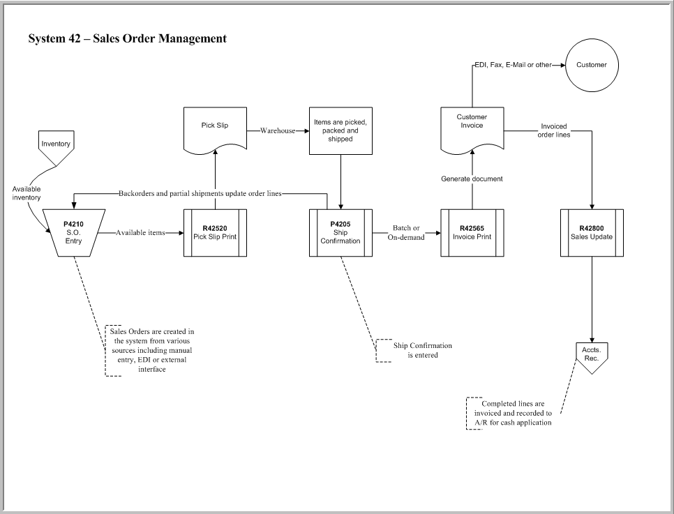 Flowchart Of Jd Edwards Sales Order Management Som Module