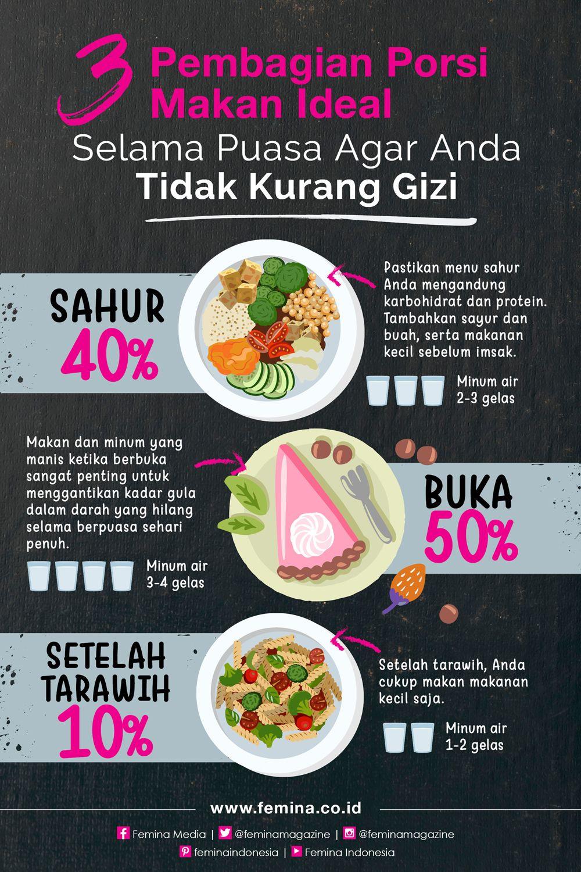 3 Pembagian Porsi Makan Ideal Selama Puasa Agar Anda Tidak Kurang Gizi Nutrisi Resep Diet Makanan Diet