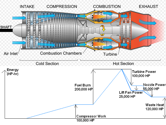 Jet Engine Diagram How It Works.Gas Turbine Jet Engine Diagram Images Jet Engine