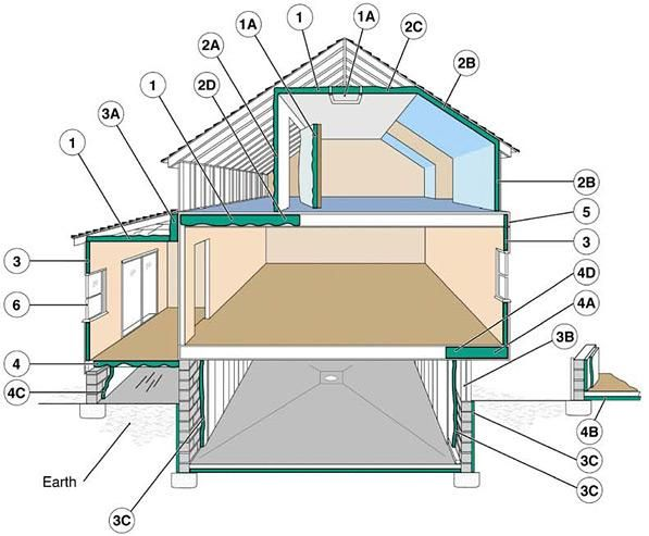 Where To Insulate In A Home Attic Renovation Home Insulation Attic Rooms