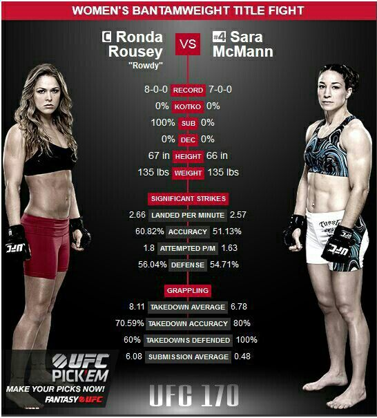 Ufc 170 Rousey Vs Mcmann Mma Girls Ufc Fighters Mma Women