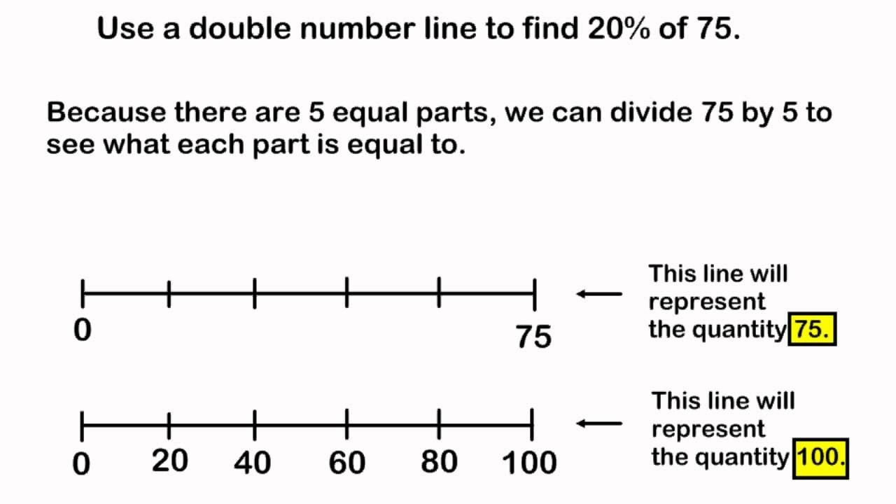 medium resolution of this a thorough model of the use of a double number line to find the percent