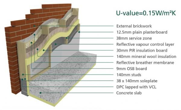 Oak Frame Construction Wall Thickness Google Search Timber Frame Construction Timber Frame Brickwork