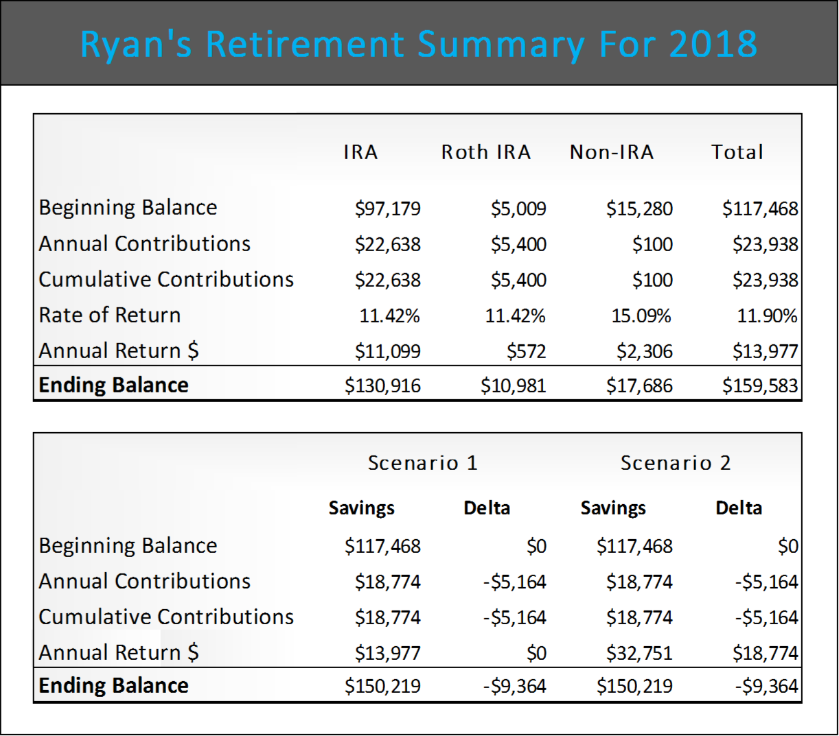 with our excel retirement calculator you can run three scenarios to