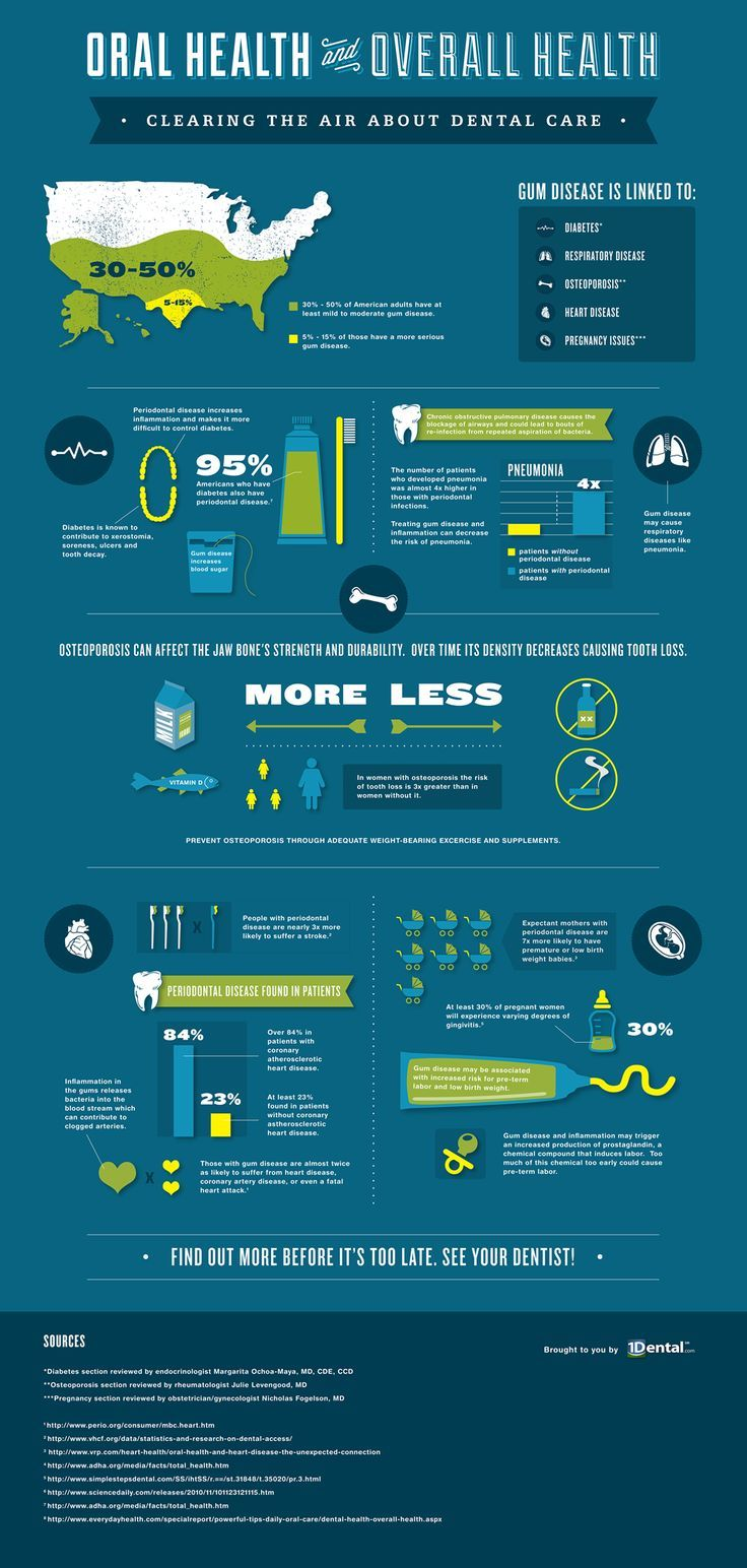 Infographic oral health vs overall health