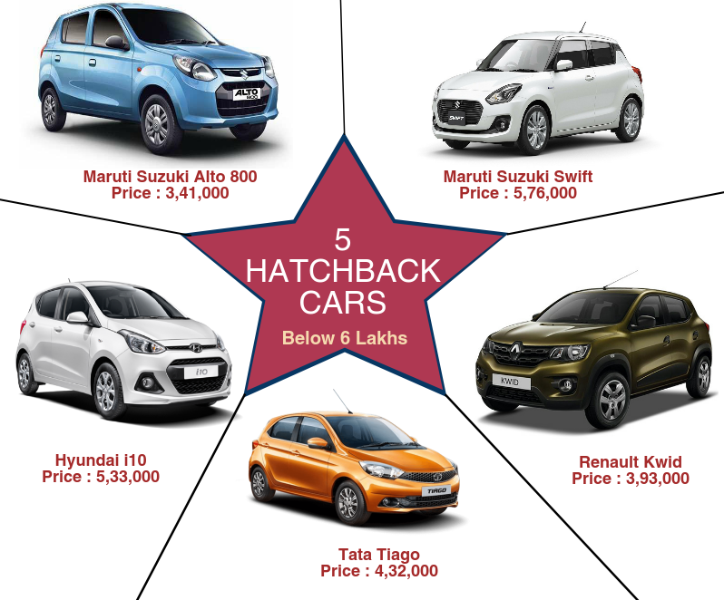 Top Hatchback Cars in India Below 6 Lakhs Hatchback cars