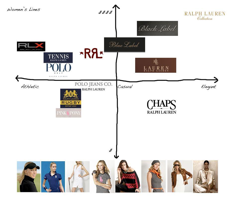 ralph lauren organizational structure The functioning of an organization ralph lauren corporation ralph lauren is an established organization  organizational structure and.