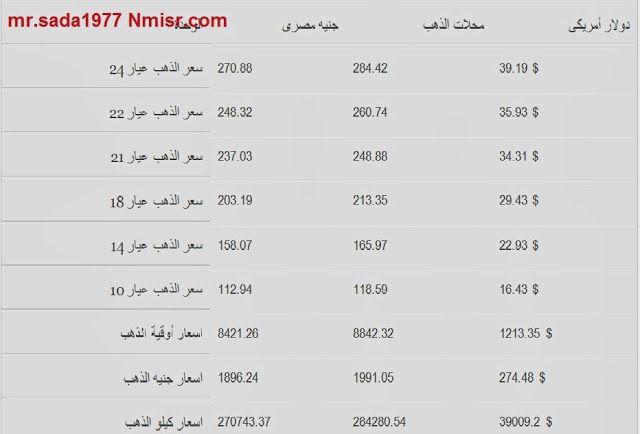 اسعار الذهب اليوم فى مصر اليوم الاحد 29 ديسمبر سعر الذهب بالجنيه المصرى والدولار الامريكى Math Math Equations