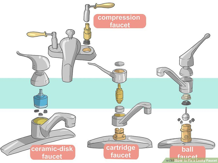 The Anatomy Of A Kitchen Faucet Kitchen Faucet Faucet Kitchen