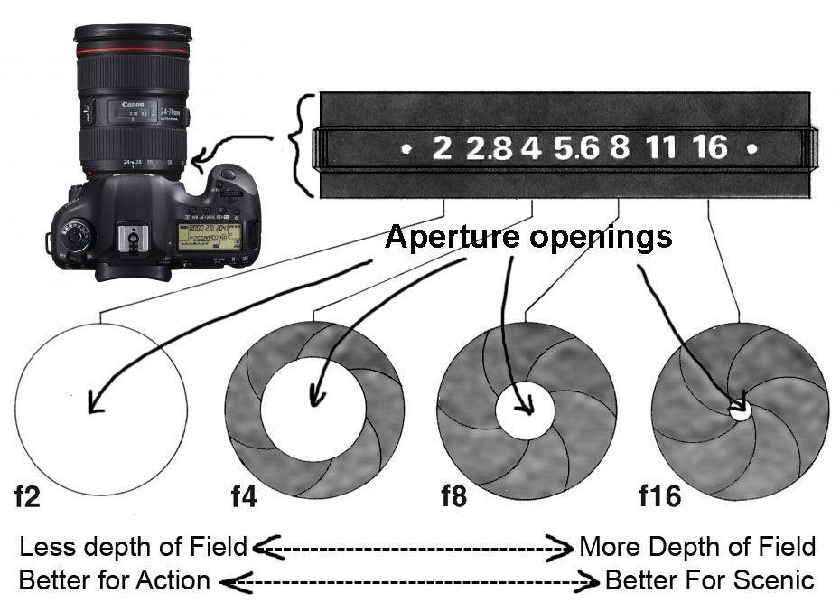 Camera Aperture Diagram Explained Photography Pinterest
