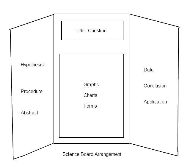 science fair ideas | science | pinterest | science fair, Powerpoint templates