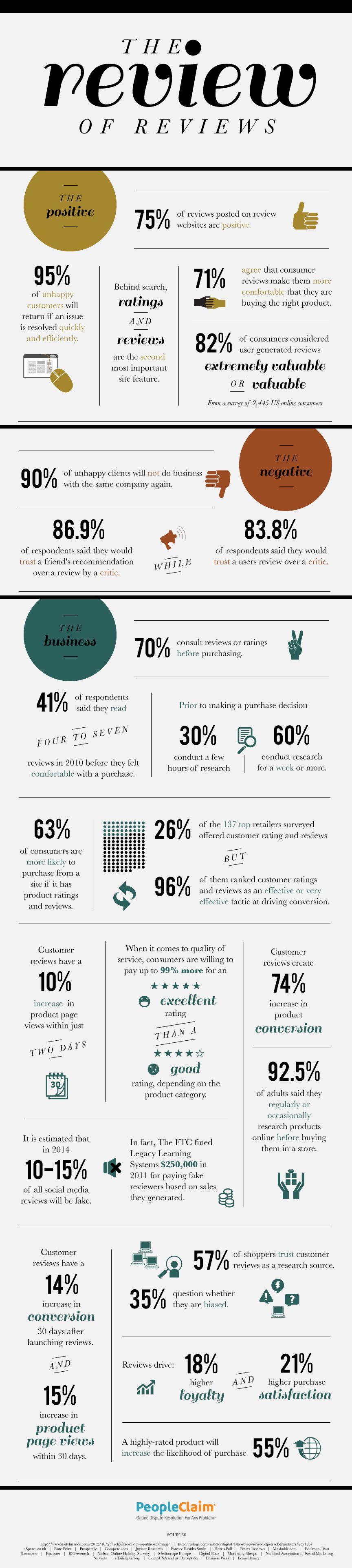 las revisiones en línea son vitales para las empresas - infografía ...