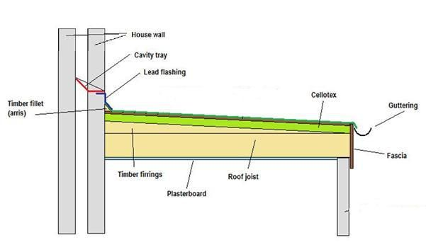 Warm Flat Roof With Roofing Insulation On Top Of The Timber Decking Flat Roof Roof Insulation Flat Roof Construction