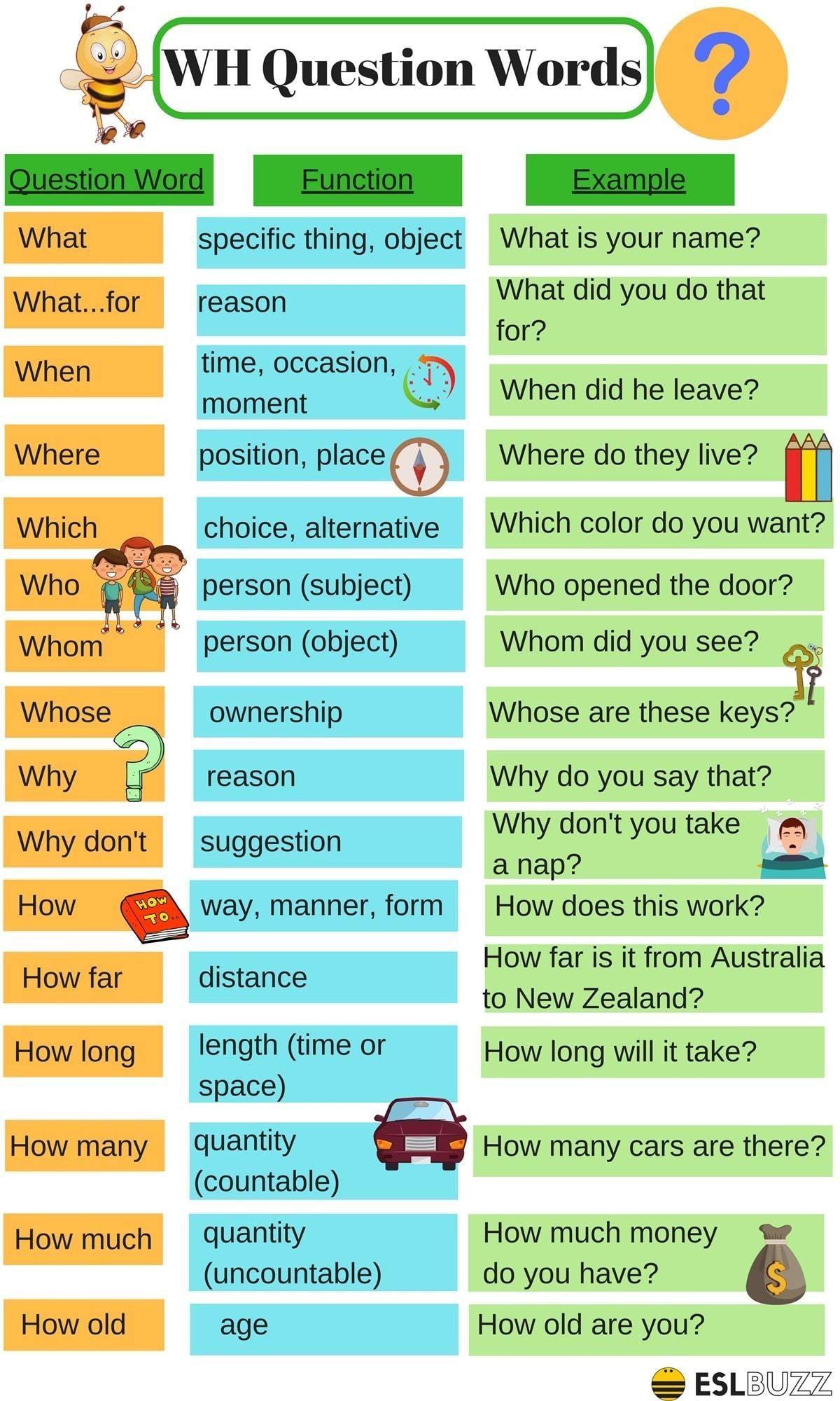 Wh Question Words Preguntas Al Azar Como Aprender Ingles Basico Educacion Ingles