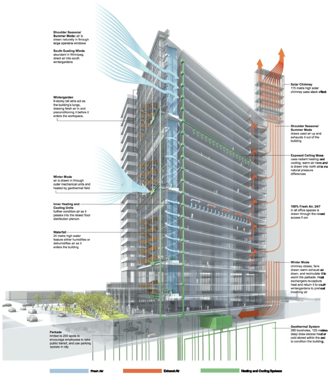 Buildings 03 00689 G010 Png 1114 1278 Energy Efficient