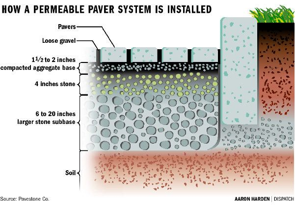 Permeable Drives Patios Are Alternatives That Won T Be A