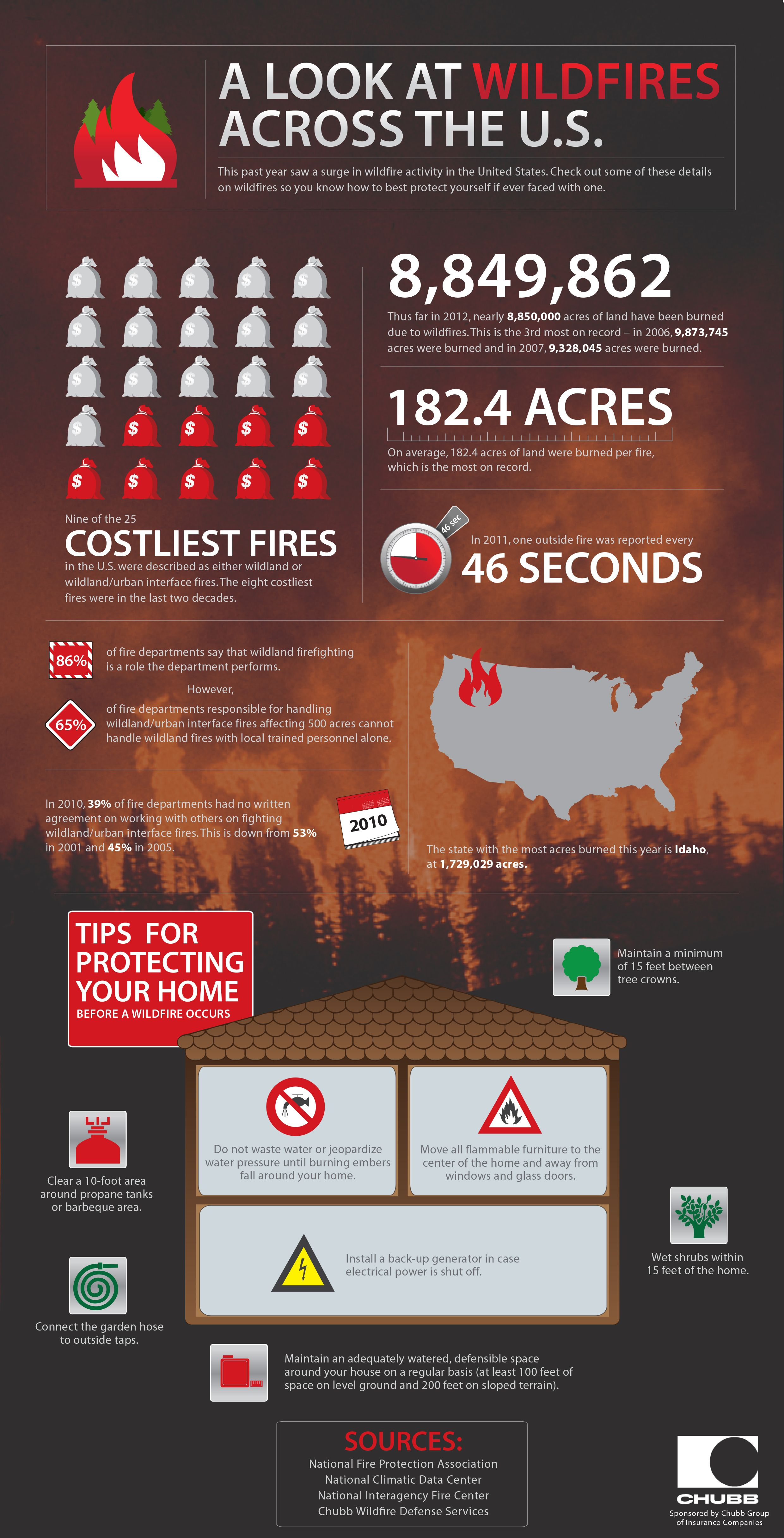 Chubb Wildfires infographic (With images) Stem learning