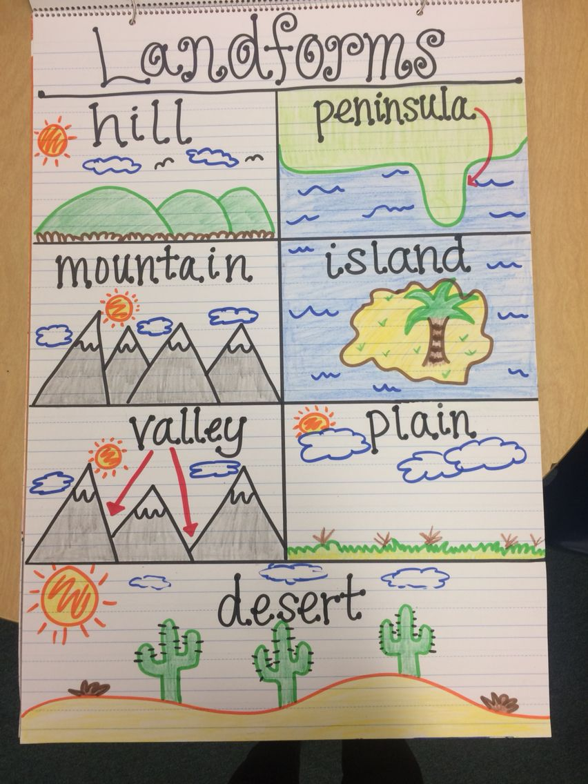 Workbooks landform matching worksheets : Super anchor chart about the various land forms! The students then ...